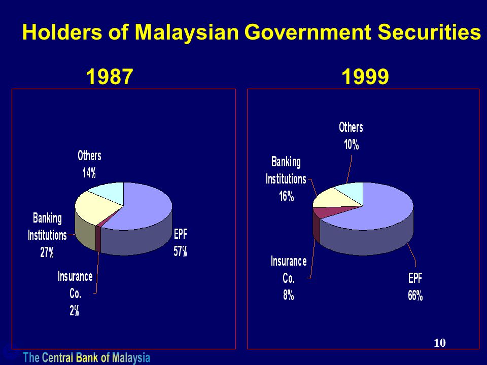 10 Holders of Malaysian Government Securities