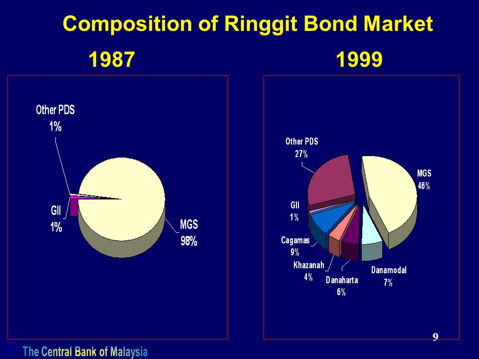 9 Composition of Ringgit Bond Market
