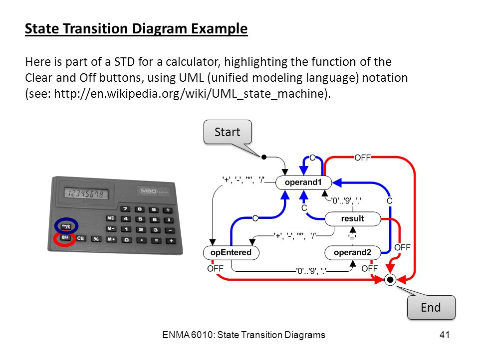Enma 6010 state transition diagrams1 enma 6010 state transition enma 6010 state transition diagrams41 state transition diagram example here is part of a std ccuart Image collections