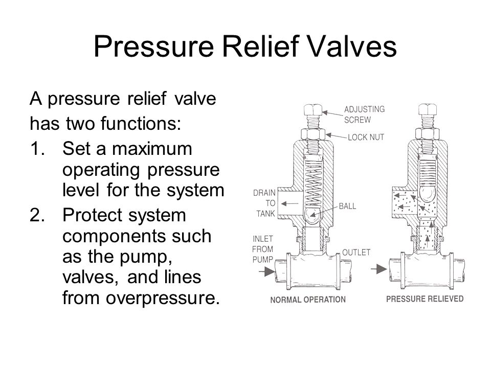 Pressure Relief Valves A pressure relief valve has two functions: 1.Set a maximum operating pressure level for the system 2.Protect system components such as the pump, valves, and lines from overpressure.
