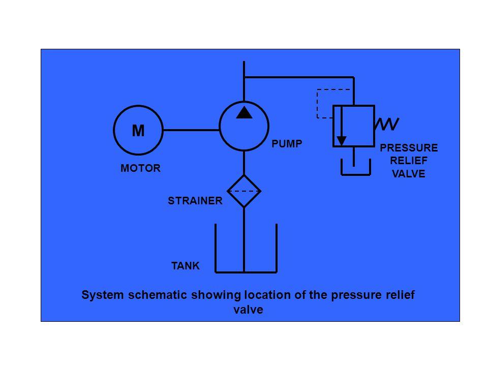 M System schematic showing location of the pressure relief valve TANK STRAINER PUMP MOTOR PRESSURE RELIEF VALVE