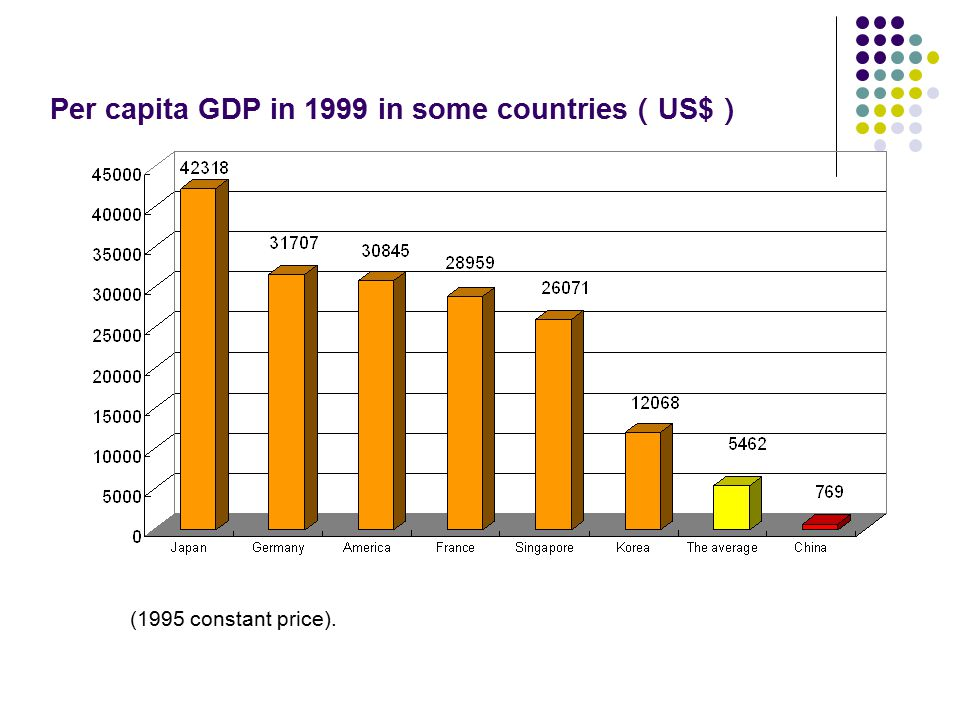 Per capita GDP in 1999 in some countries ( US$ ) (1995 constant price).