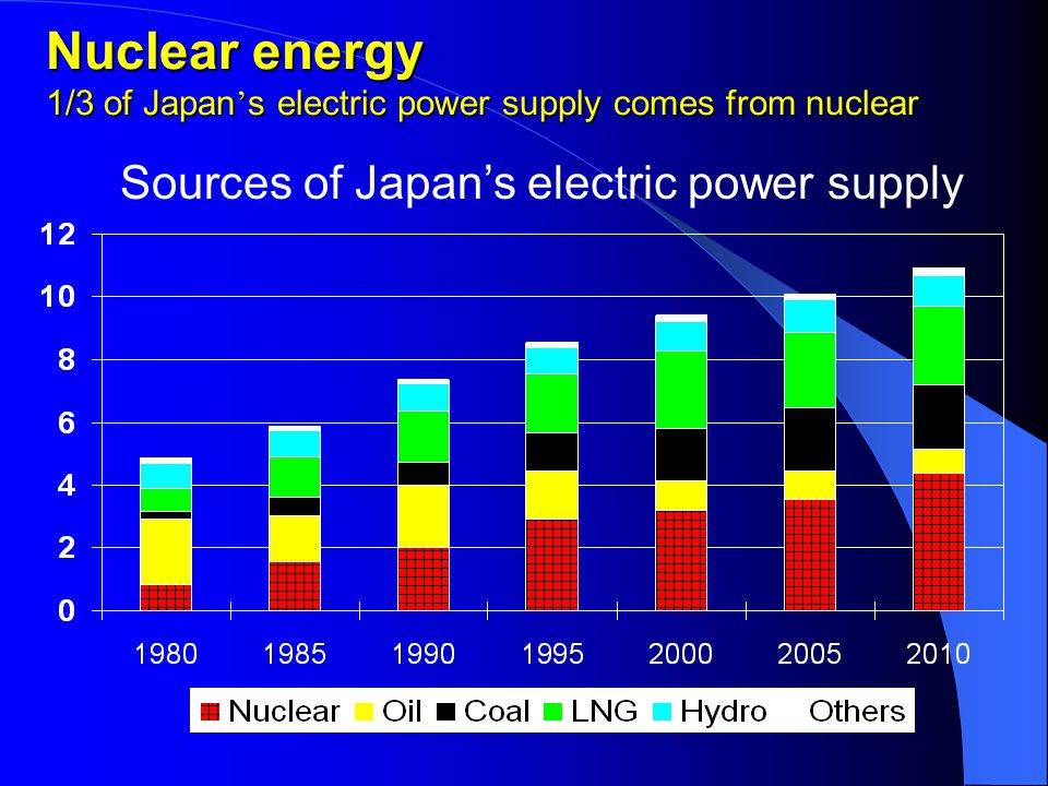 Nuclear energy 1/3 of Japan ' s electric power supply comes from nuclear Sources of Japan's electric power supply