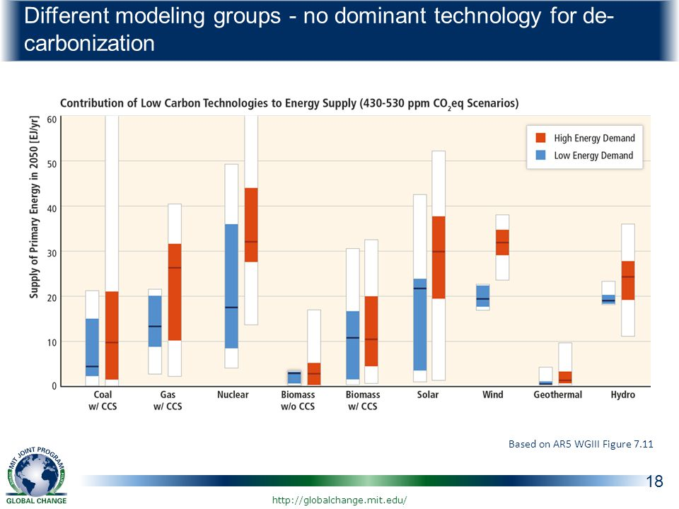 Different modeling groups - no dominant technology for de- carbonization 18 Based on AR5 WGIII Figure 7.11