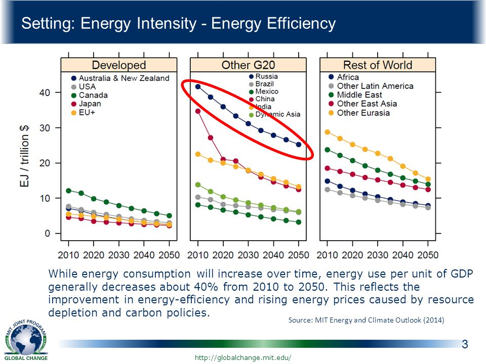 Setting: Energy Intensity - Energy Efficiency 3 Source: MIT Energy and Climate Outlook (2014) While energy consumption will increase over time, energy use per unit of GDP generally decreases about 40% from 2010 to 2050.