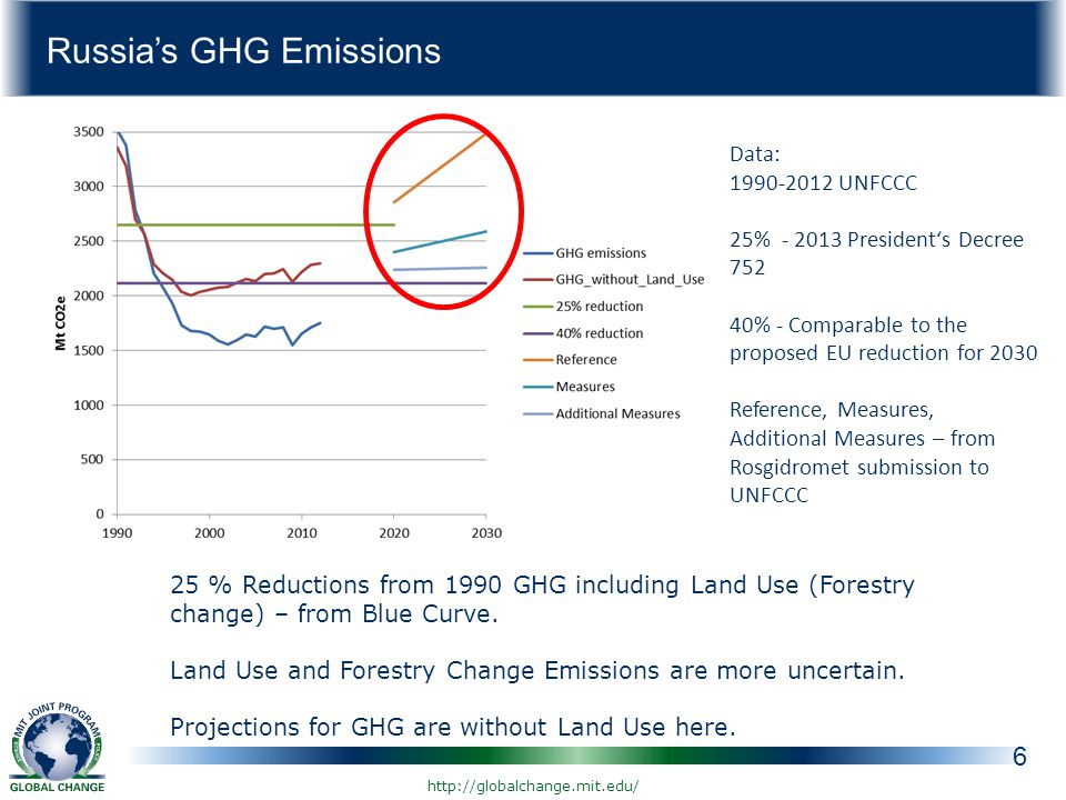 Russia's GHG Emissions 6 Data: UNFCCC 25% President's Decree % - Comparable to the proposed EU reduction for 2030 Reference, Measures, Additional Measures – from Rosgidromet submission to UNFCCC 25 % Reductions from 1990 GHG including Land Use (Forestry change) – from Blue Curve.