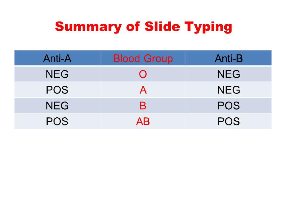 Summary of Slide Typing Anti-BBlood GroupAnti-A NEGO APOS BNEG POSABPOS