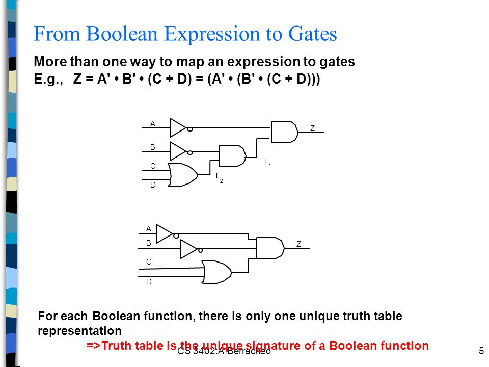 CS 3402:A.Berrached5 More than one way to map an expression to gates E.g., Z = A B (C + D) = (A (B (C + D))) From Boolean Expression to Gates A B C D T 2 T 1 Z Z A B C D For each Boolean function, there is only one unique truth table representation =>Truth table is the unique signature of a Boolean function