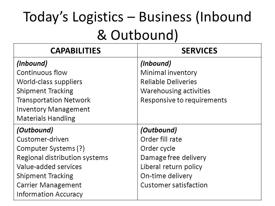 Today's Logistics – Business (Inbound & Outbound) CAPABILITIESSERVICES (Inbound) Continuous flow World-class suppliers Shipment Tracking Transportation Network Inventory Management Materials Handling (Inbound) Minimal inventory Reliable Deliveries Warehousing activities Responsive to requirements (Outbound) Customer-driven Computer Systems ( ) Regional distribution systems Value-added services Shipment Tracking Carrier Management Information Accuracy (Outbound) Order fill rate Order cycle Damage free delivery Liberal return policy On-time delivery Customer satisfaction