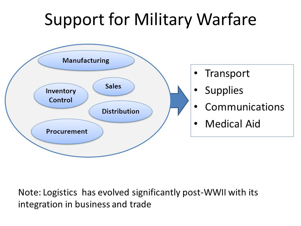 Support for Military Warfare Transport Supplies Communications Medical Aid Note: Logistics has evolved significantly post-WWII with its integration in business and trade Procurement Inventory Control Manufacturing Sales Distribution