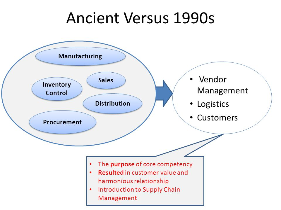 Ancient Versus 1990s Vendor Management Logistics Customers Procurement Inventory Control Manufacturing Sales Distribution The purpose of core competency Resulted in customer value and harmonious relationship Introduction to Supply Chain Management