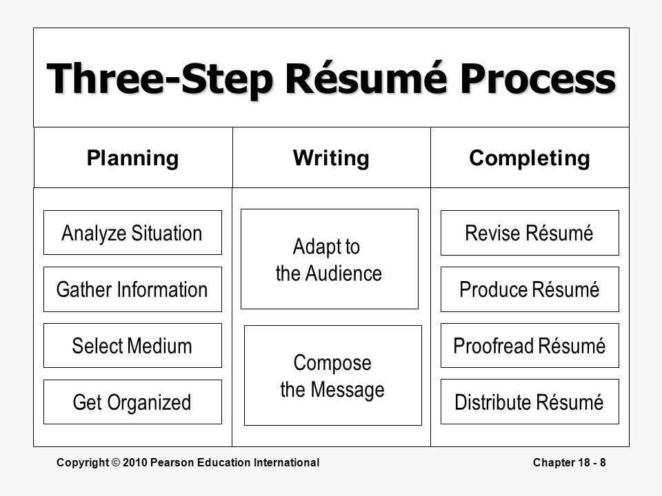 Copyright © 2010 Pearson Education InternationalChapter Three-Step Résumé Process WritingCompletingPlanning Analyze Situation Gather Information Select Medium Get Organized Revise Résumé Produce Résumé Proofread Résumé Distribute Résumé Adapt to the Audience Compose the Message