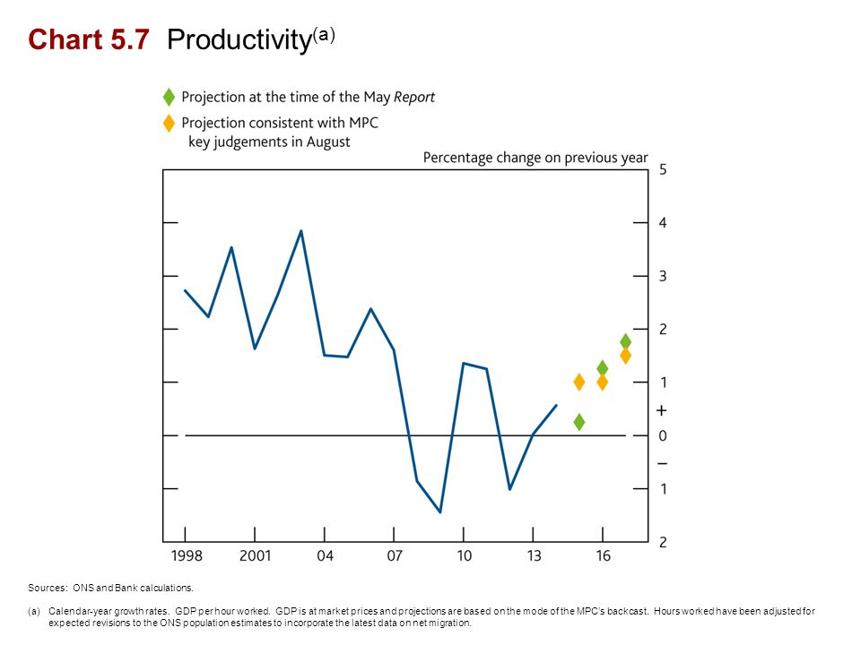 Chart 5.7 Productivity (a) Sources: ONS and Bank calculations.