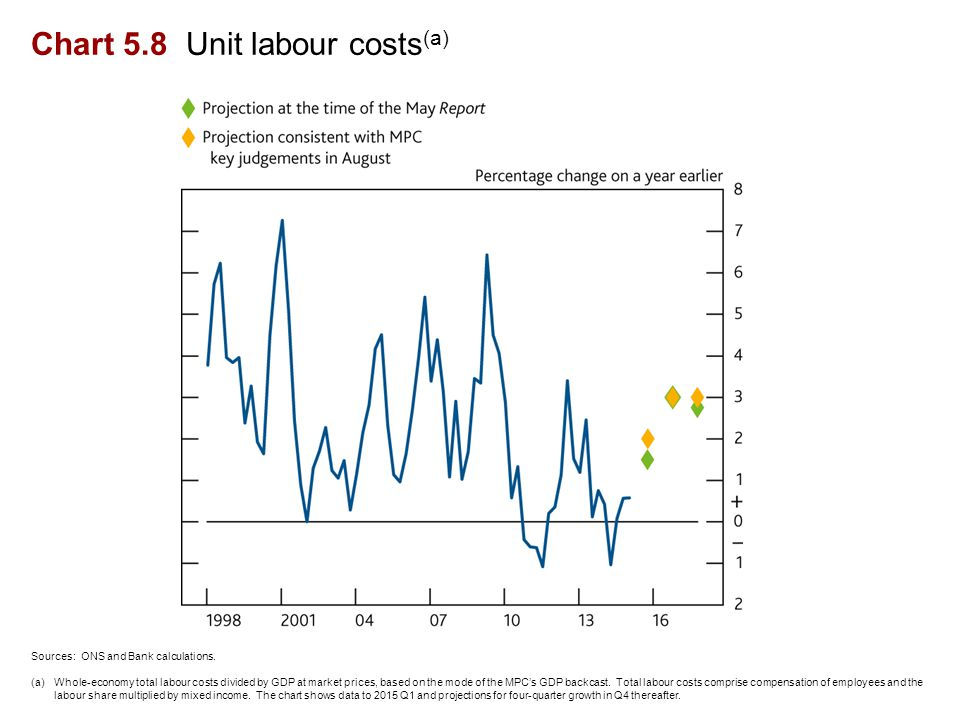 Chart 5.8 Unit labour costs (a) Sources: ONS and Bank calculations.