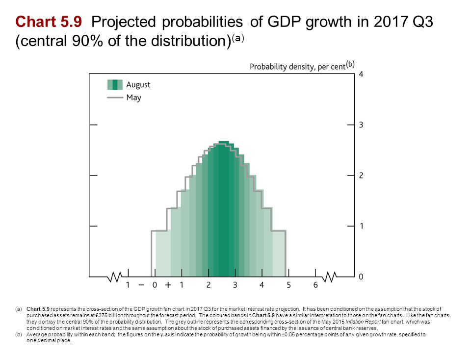Chart 5.9 Projected probabilities of GDP growth in 2017 Q3 (central 90% of the distribution) (a) (a)Chart 5.9 represents the cross-section of the GDP growth fan chart in 2017 Q3 for the market interest rate projection.
