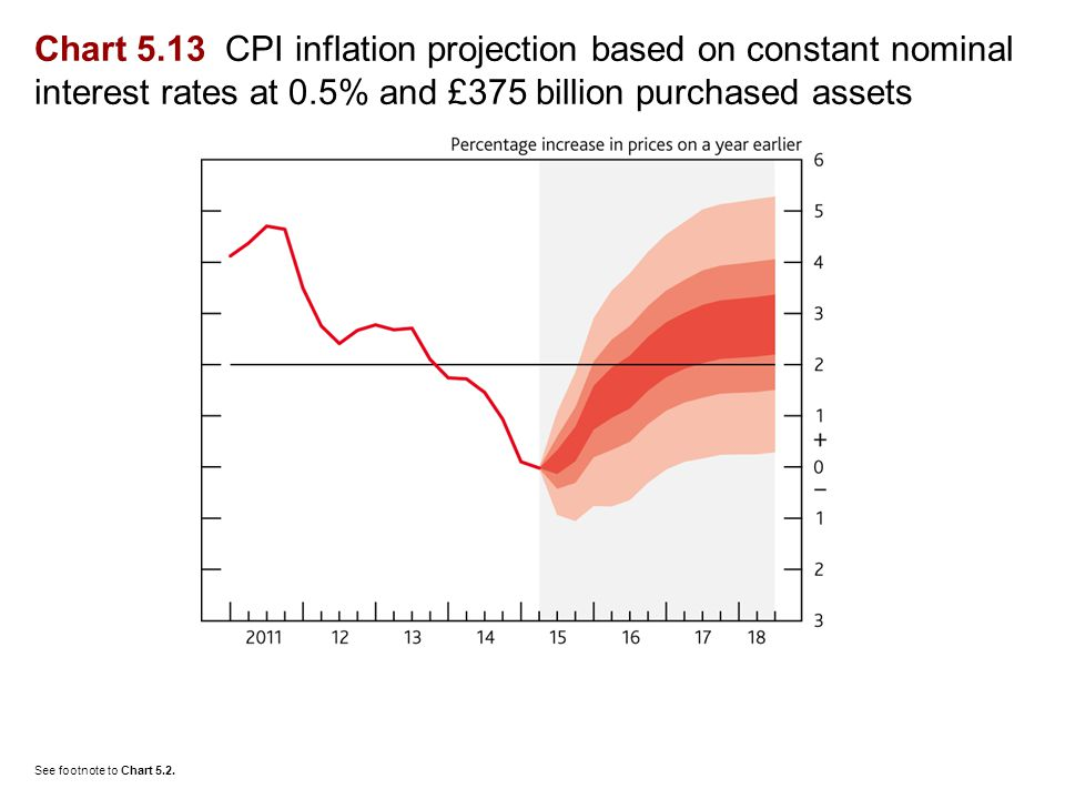 Chart 5.13 CPI inflation projection based on constant nominal interest rates at 0.5% and £375 billion purchased assets See footnote to Chart 5.2.