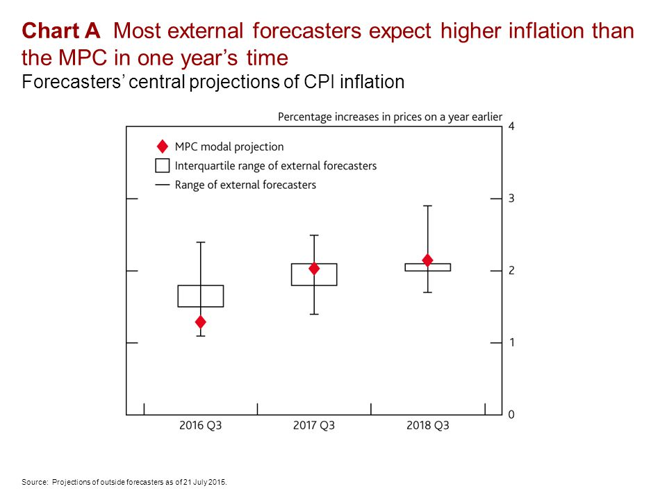 Chart A Most external forecasters expect higher inflation than the MPC in one year's time Forecasters' central projections of CPI inflation Source: Projections of outside forecasters as of 21 July 2015.