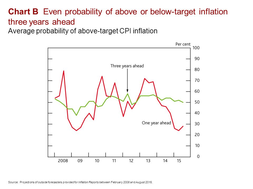 Chart B Even probability of above or below-target inflation three years ahead Average probability of above-target CPI inflation Source: Projections of outside forecasters provided for Inflation Reports between February 2008 and August 2015.