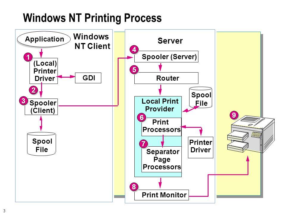 Local Printer Diagram Wiring Diagram