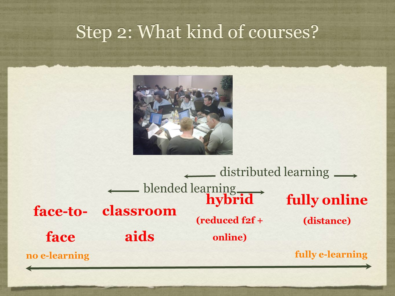 Step 2: What kind of courses.
