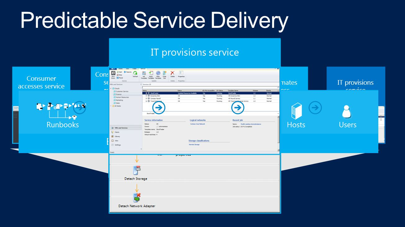 Consumer enters self-service request for deployment Consumer accesses service catalog IT automates process IT provisions service IT approves (or rejects) request Consumer accesses service catalog Consumer enters self-service request for deployment IT approves (or rejects) request IT automates process IT provisions service