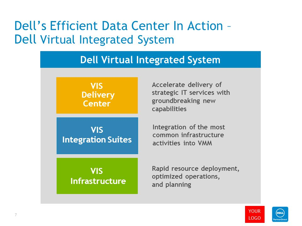 Dell's Efficient Data Center In Action – Dell Virtual Integrated System Integration of the most common infrastructure activities into VMM Accelerate delivery of strategic IT services with groundbreaking new capabilities Rapid resource deployment, optimized operations, and planning VIS Infrastructure VIS Integration Suites VIS Delivery Center Dell Virtual Integrated System 7