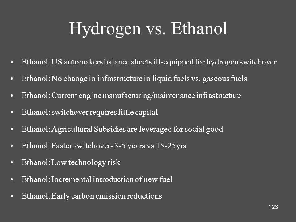 123 Hydrogen vs.