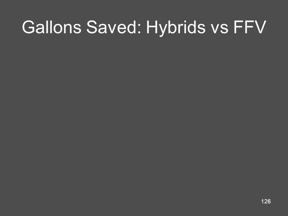 126 Gallons Saved: Hybrids vs FFV