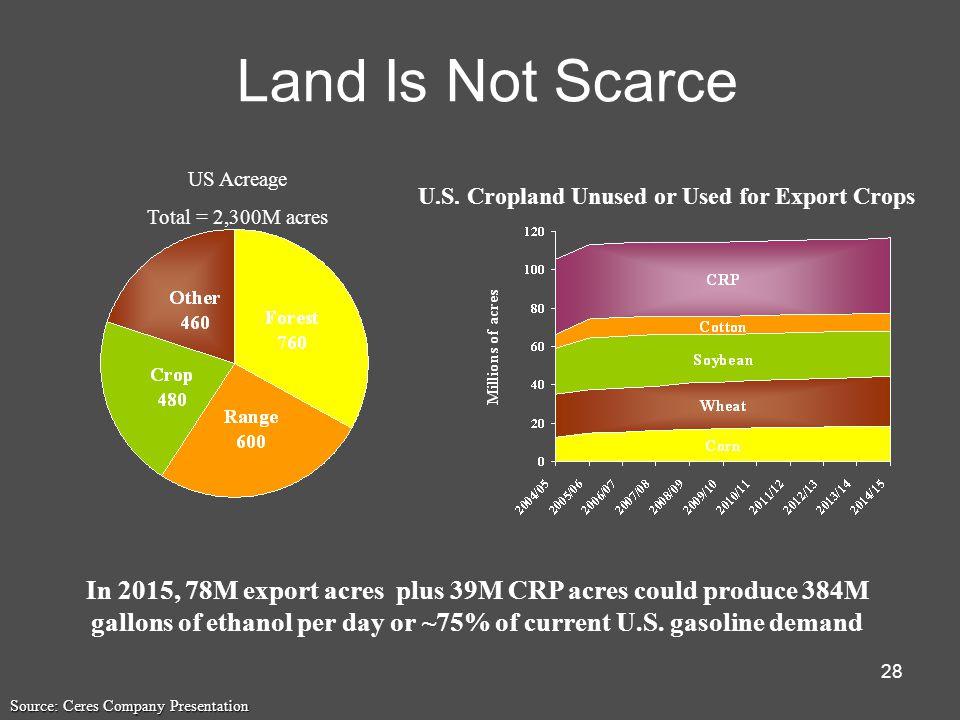 28 Land Is Not Scarce U.S.