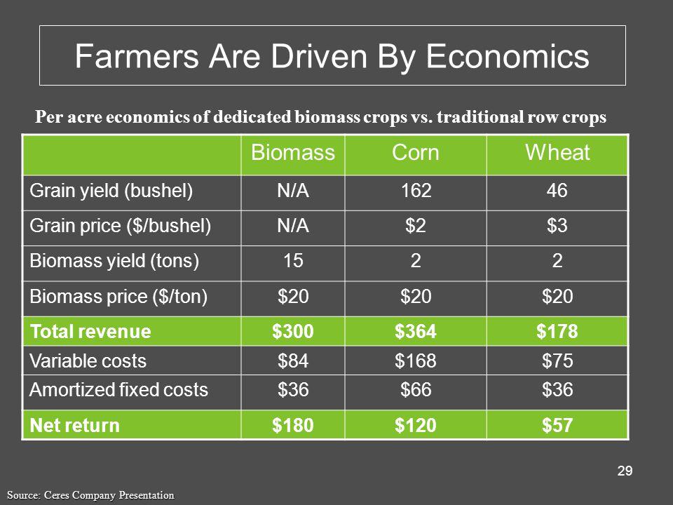 29 Farmers Are Driven By Economics Per acre economics of dedicated biomass crops vs.