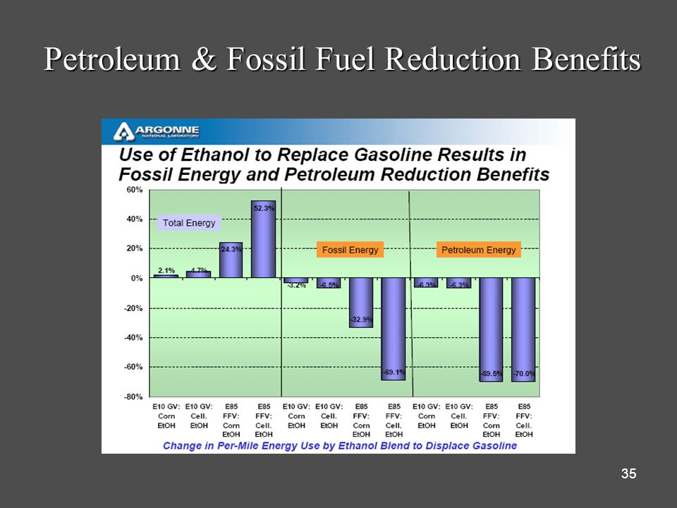 35 Petroleum & Fossil Fuel Reduction Benefits