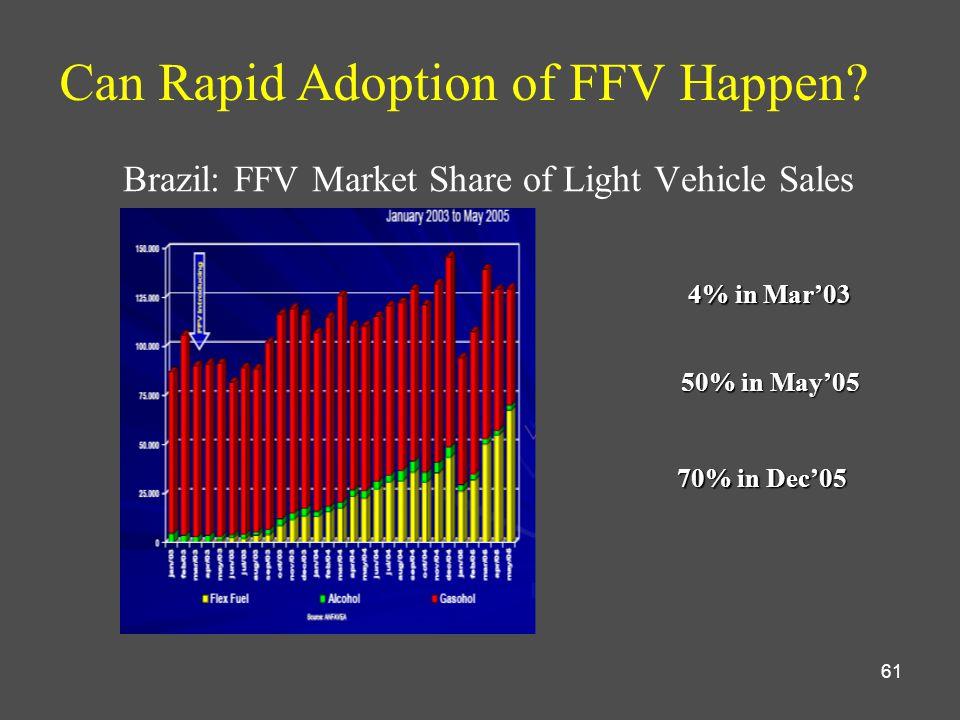 61 Brazil: FFV Market Share of Light Vehicle Sales Can Rapid Adoption of FFV Happen.
