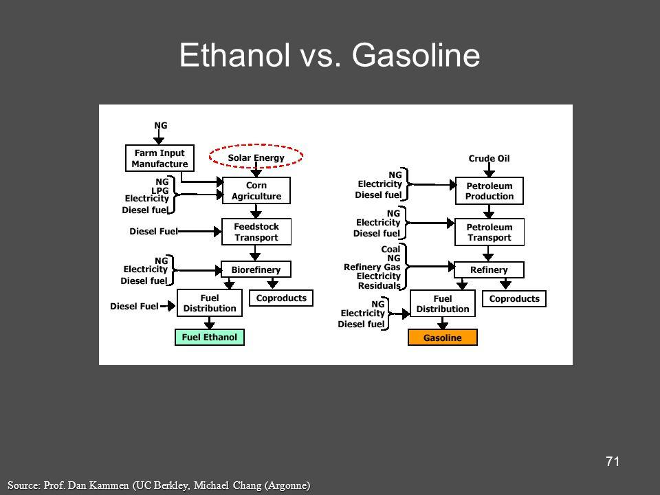 71 Ethanol vs. Gasoline Source: Prof. Dan Kammen (UC Berkley, Michael Chang (Argonne)