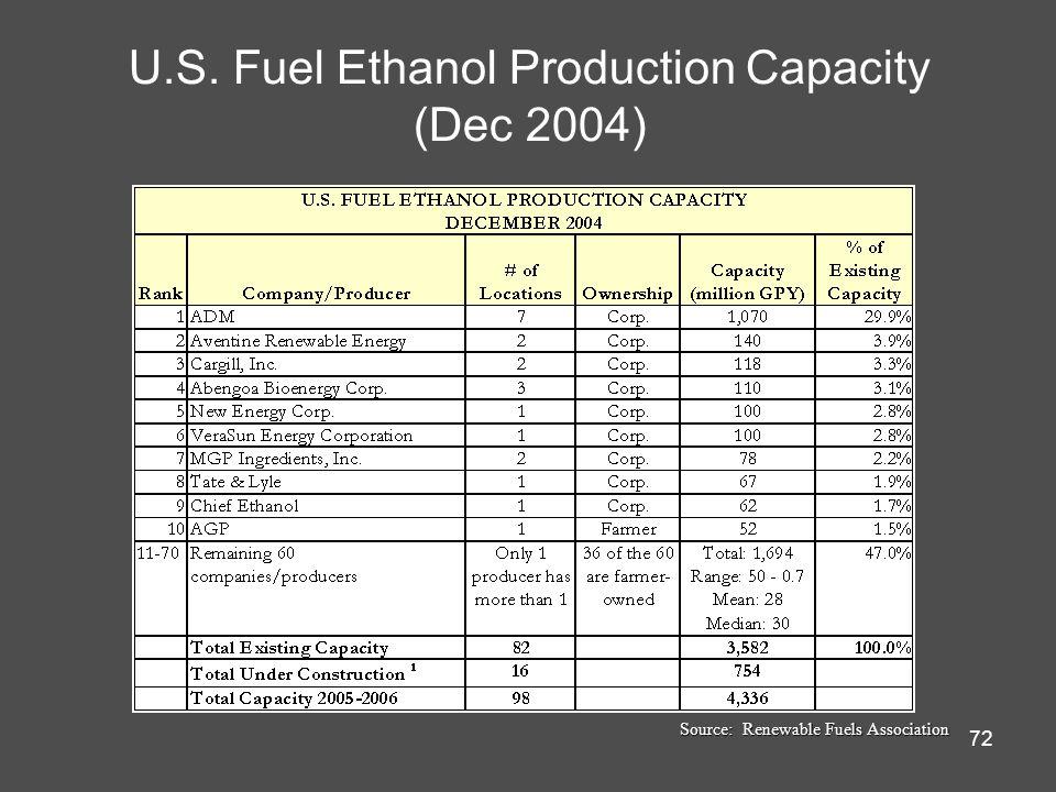 72 U.S. Fuel Ethanol Production Capacity (Dec 2004) Source: Renewable Fuels Association