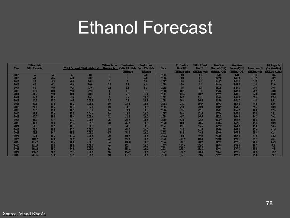 78 Ethanol Forecast Source: Vinod Khosla