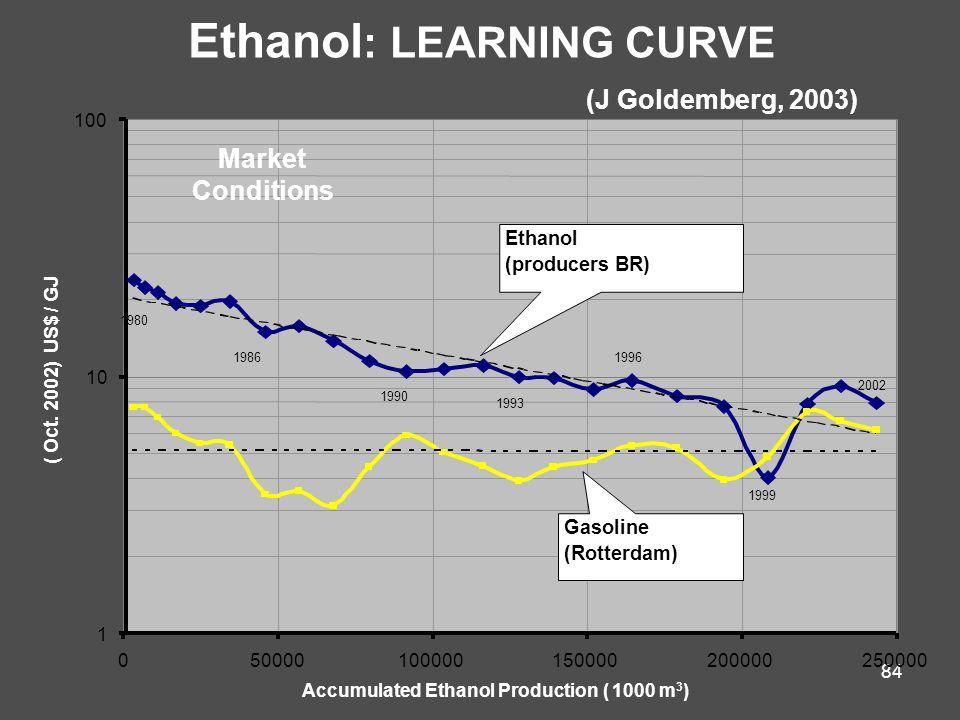 84 Ethanol : LEARNING CURVE (J Goldemberg, 2003) 1 10 100 050000100000150000200000250000 Accumulated Ethanol Production ( 1000 m 3 ) ( Oct.