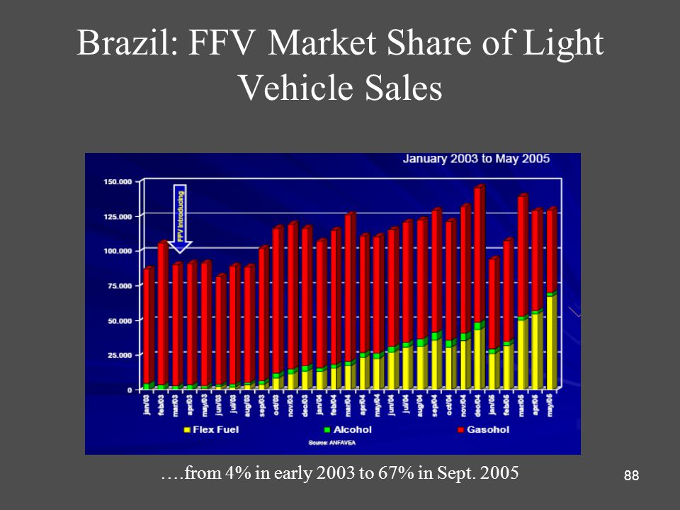 88 Brazil: FFV Market Share of Light Vehicle Sales ….from 4% in early 2003 to 67% in Sept. 2005