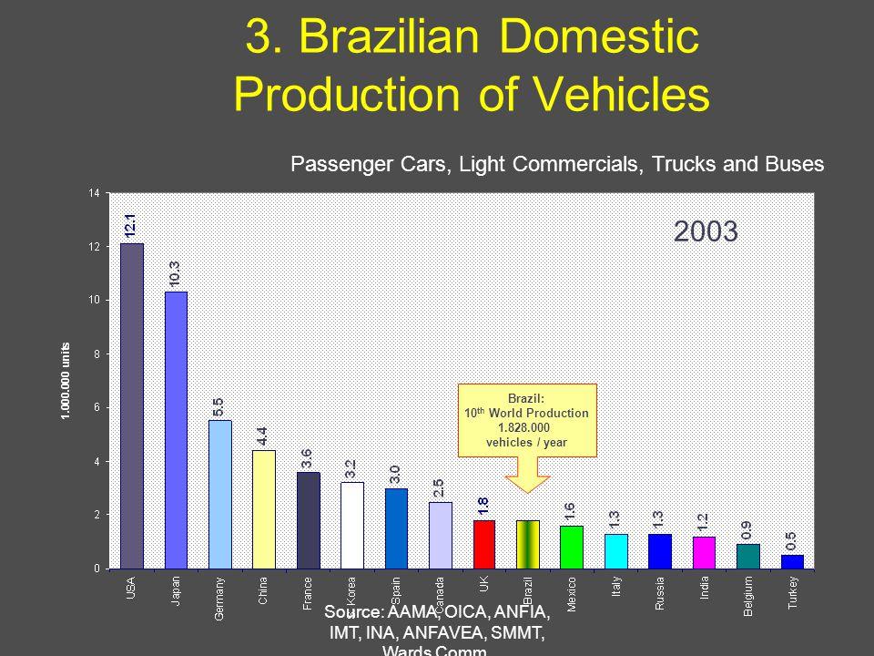 Source: AAMA, OICA, ANFIA, IMT, INA, ANFAVEA, SMMT, Wards Comm.