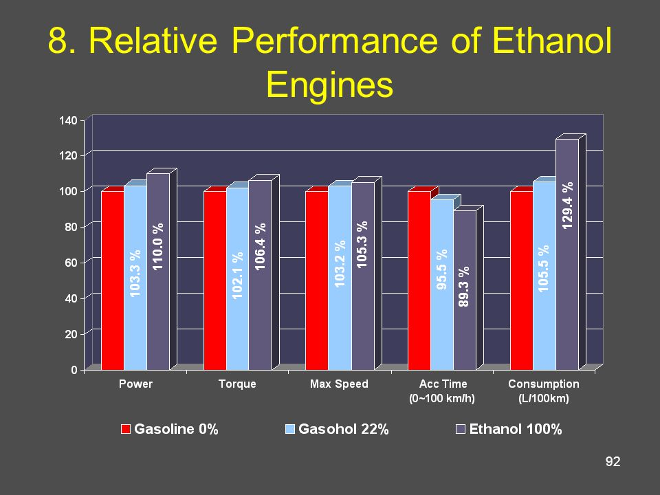 92 8. Relative Performance of Ethanol Engines