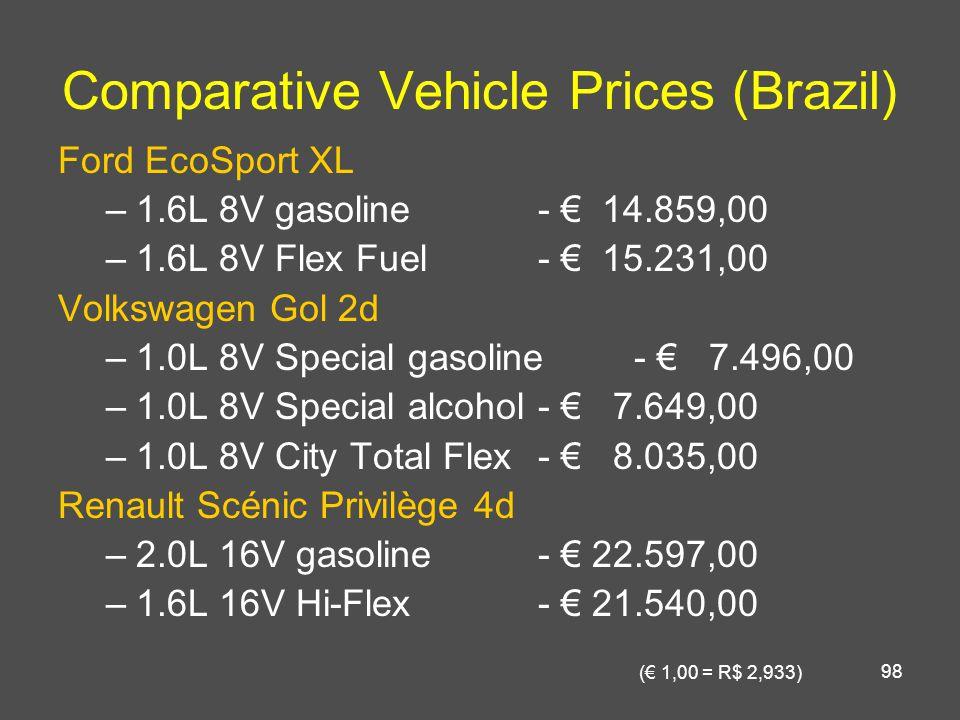 98 Comparative Vehicle Prices (Brazil) Ford EcoSport XL –1.6L 8V gasoline- € 14.859,00 –1.6L 8V Flex Fuel- € 15.231,00 Volkswagen Gol 2d –1.0L 8V Special gasoline- € 7.496,00 –1.0L 8V Special alcohol- € 7.649,00 –1.0L 8V City Total Flex- € 8.035,00 Renault Scénic Privilège 4d –2.0L 16V gasoline- € 22.597,00 –1.6L 16V Hi-Flex - € 21.540,00 (€ 1,00 = R$ 2,933)