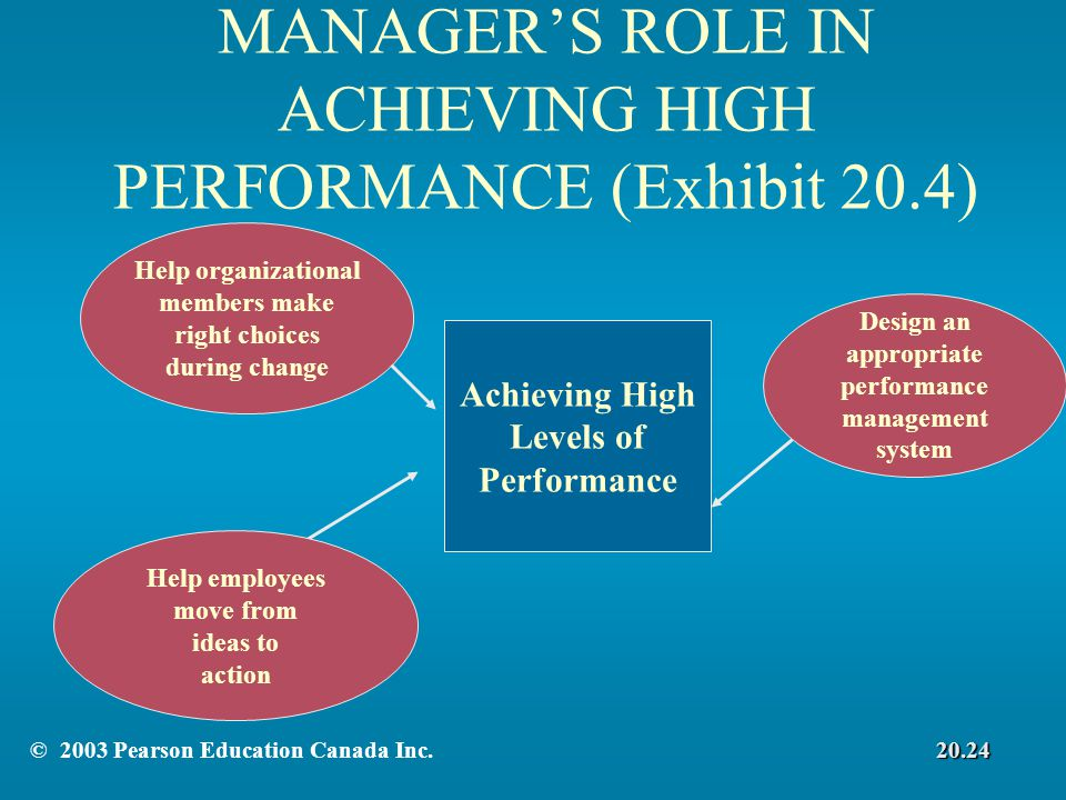 MANAGER'S ROLE IN ACHIEVING HIGH PERFORMANCE (Exhibit 20.4) Help employees move from ideas to action Achieving High Levels of Performance Help organizational members make right choices during change Design an appropriate performance management system © 2003 Pearson Education Canada Inc.20.24