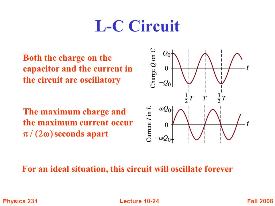 Fall 2008Physics 231Lecture Both the charge on the capacitor and the current in the circuit are oscillatory For an ideal situation, this circuit will oscillate forever The maximum charge and the maximum current occur  seconds apart L-C Circuit