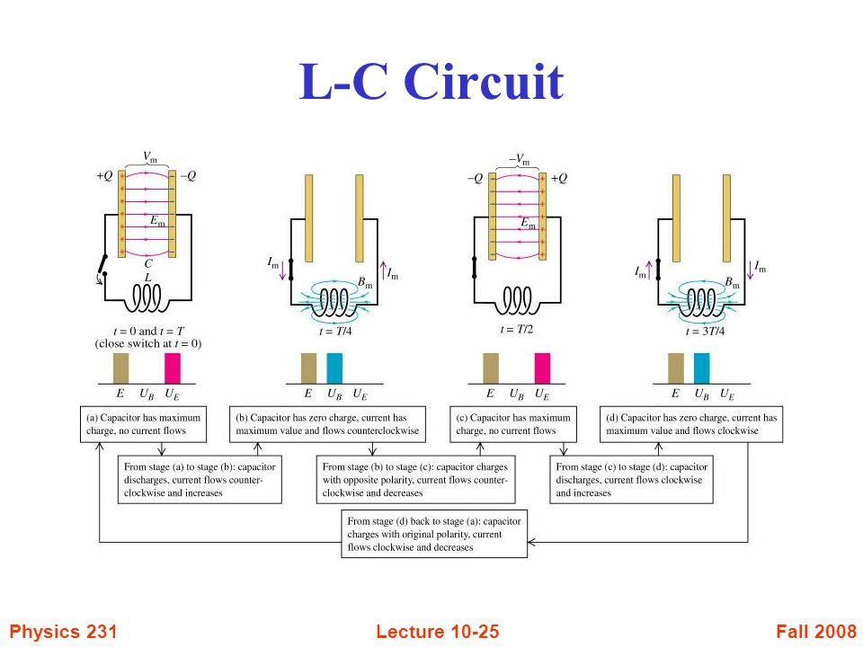 Fall 2008Physics 231Lecture L-C Circuit