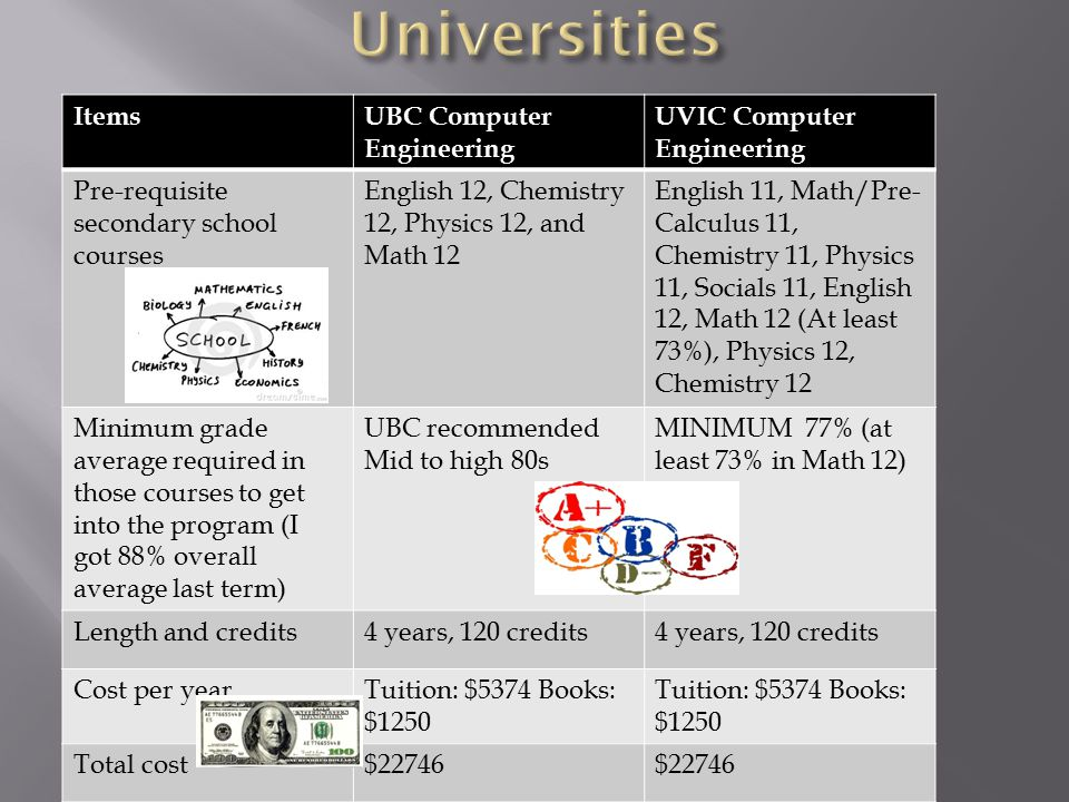 ItemsUBC Computer Engineering UVIC Computer Engineering Pre-requisite secondary school courses English 12, Chemistry 12, Physics 12, and Math 12 English 11, Math/Pre- Calculus 11, Chemistry 11, Physics 11, Socials 11, English 12, Math 12 (At least 73%), Physics 12, Chemistry 12 Minimum grade average required in those courses to get into the program (I got 88% overall average last term) UBC recommended Mid to high 80s MINIMUM 77% (at least 73% in Math 12) Length and credits4 years, 120 credits Cost per yearTuition: $5374 Books: $1250 Total cost$22746
