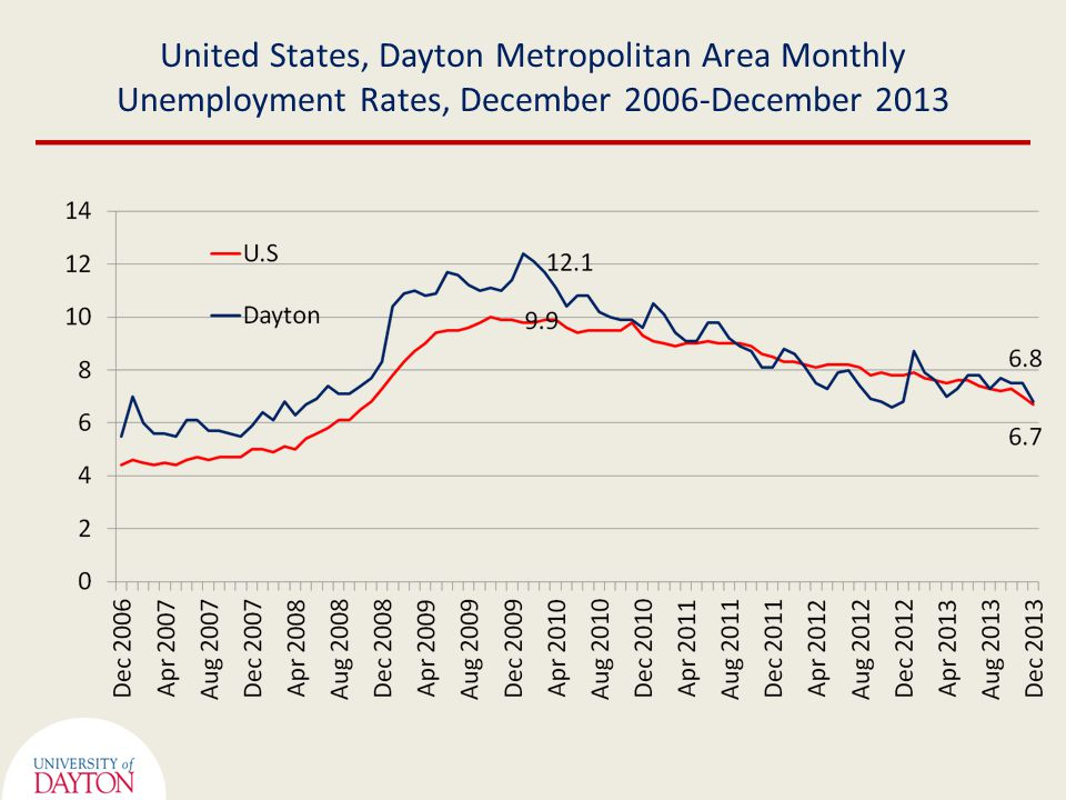 United States, Dayton Metropolitan Area Monthly Unemployment Rates, December 2006-December 2013