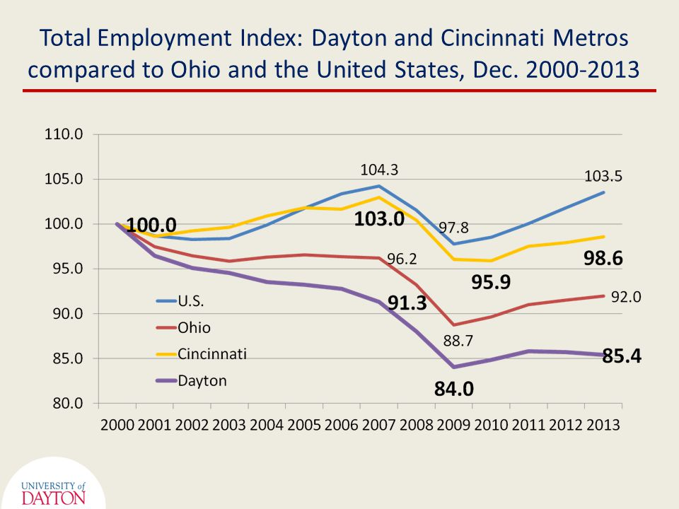 Total Employment Index: Dayton and Cincinnati Metros compared to Ohio and the United States, Dec.