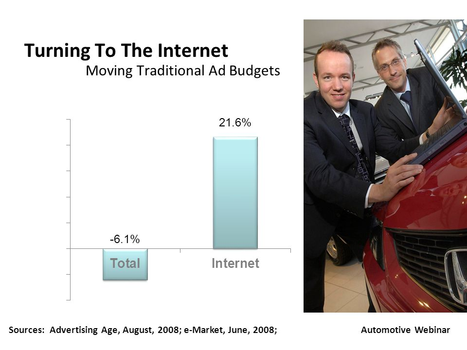 Turning To The Internet Automotive Webinar Moving Traditional Ad Budgets Sources: Advertising Age, August, 2008; e-Market, June, 2008; -6.1% 21.6%