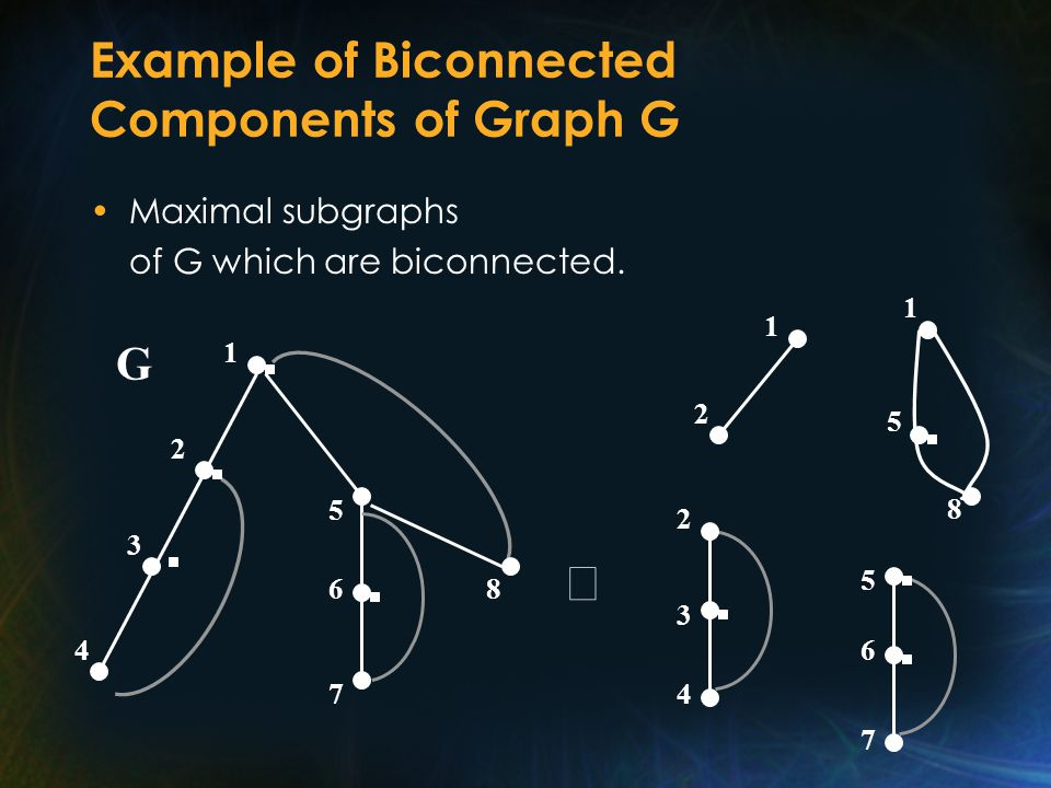 Example of Biconnected Components of Graph G Maximal subgraphs of G which are biconnected.