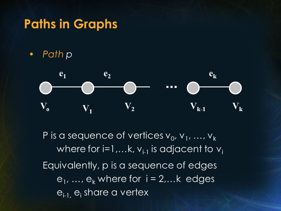 Paths in Graphs Path p P is a sequence of vertices v 0, v 1, …, v k where for i=1,…k, v i-1 is adjacent to v i Equivalently, p is a sequence of edges e 1, …, e k where for i = 2,…k edges e i-1, e i share a vertex V1V1 V2V2 V k-1 VkVk ekek e2e2 e1e1 VoVo