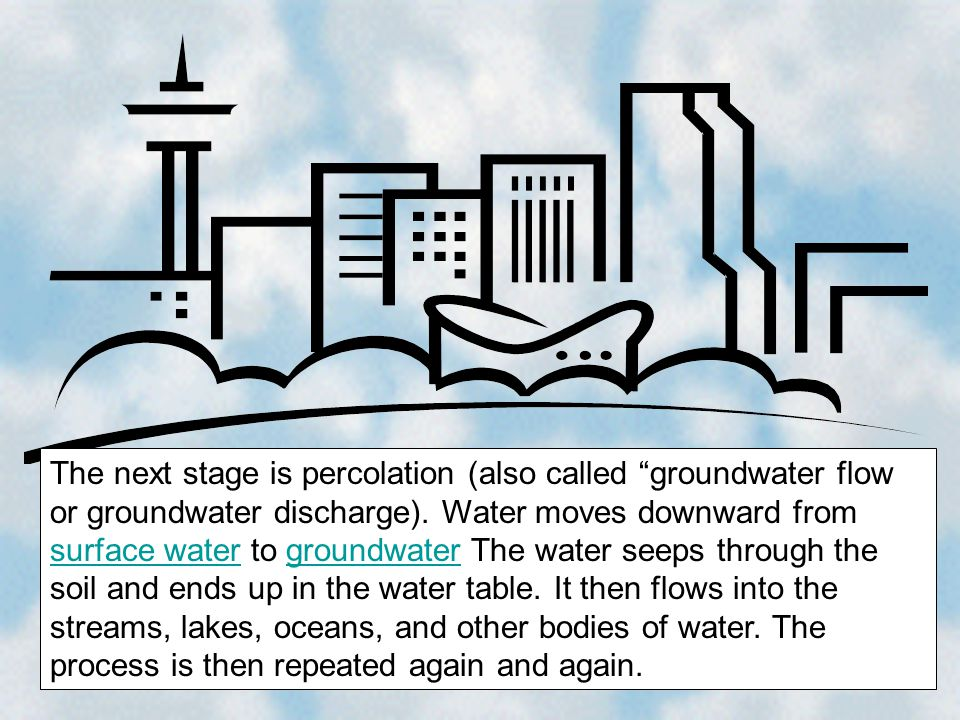 The next stage is percolation (also called groundwater flow or groundwater discharge).